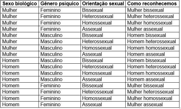 tabela-sexualidade